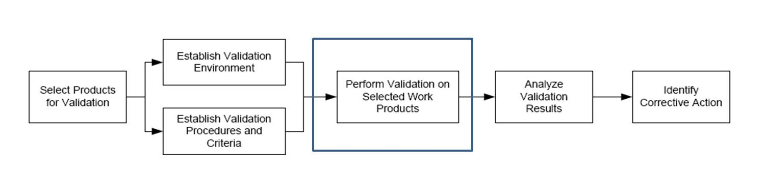 validating requirements in software engineering Framing the issue of validation in requirements engineering  problems associated with validation in the software life cycle: the nature of information, what.